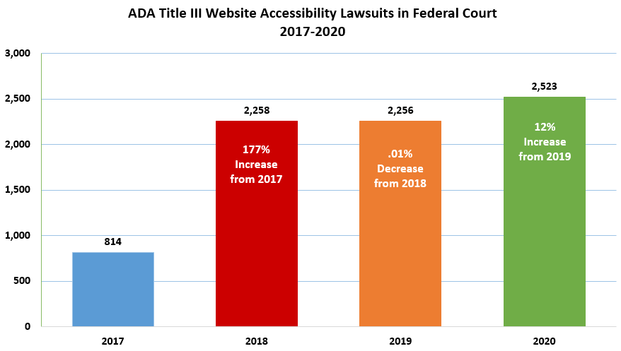 ADA Title III Website Accessibility Lawsuits in Federal Court 2017-2020