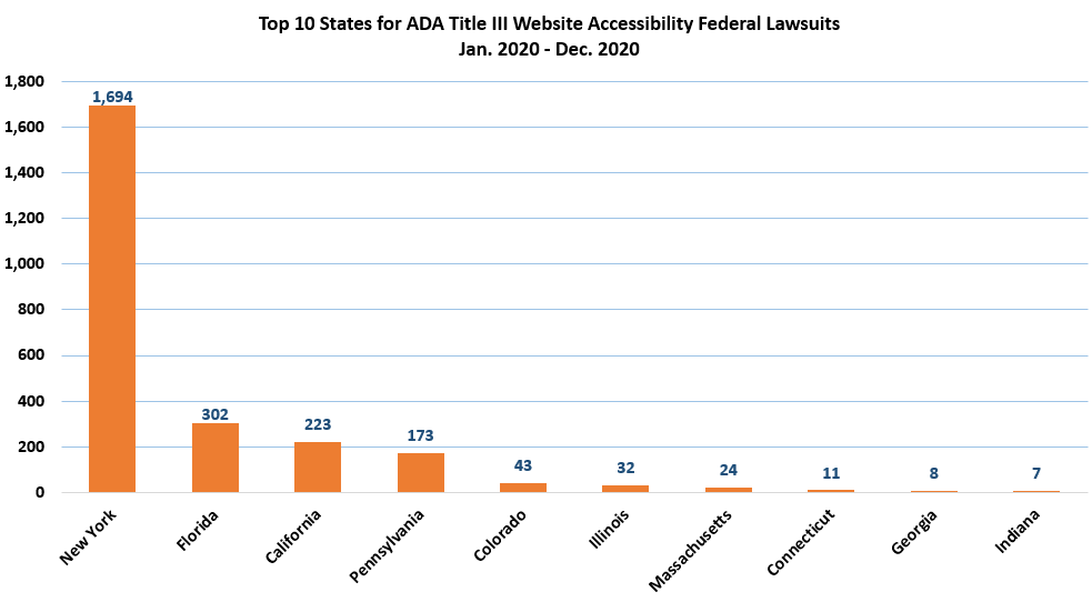 Federal Website Accessibility Lawsuits Increased in 2020 Despite Mid-Year Pandemic Lull